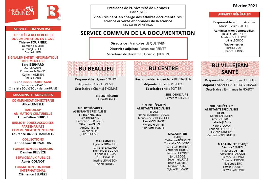 Organigramme du SCD - Février 2021